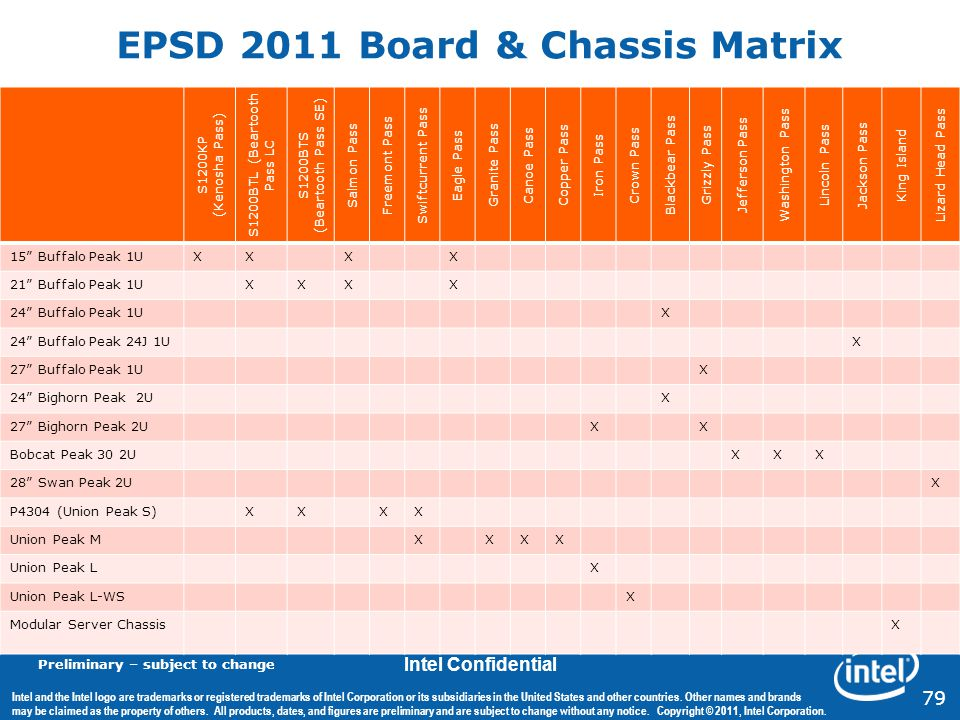 EPSD 2011 Board & Chassis Matrix