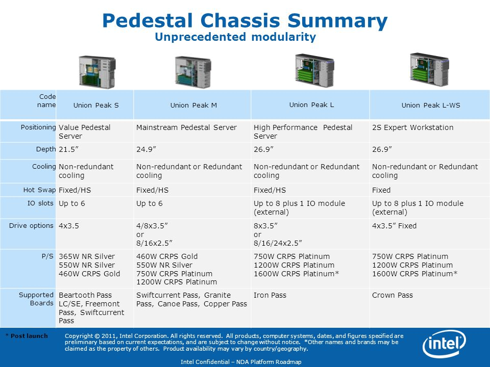 Pedestal Chassis Summary Unprecedented modularity