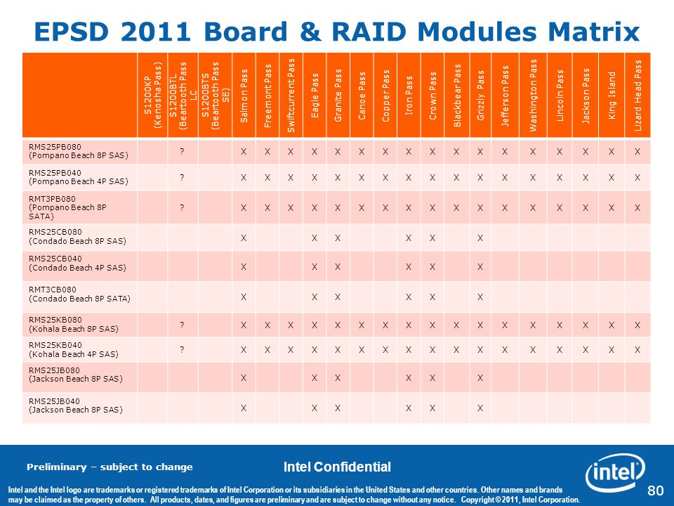 EPSD 2011 Board & RAID Modules Matrix