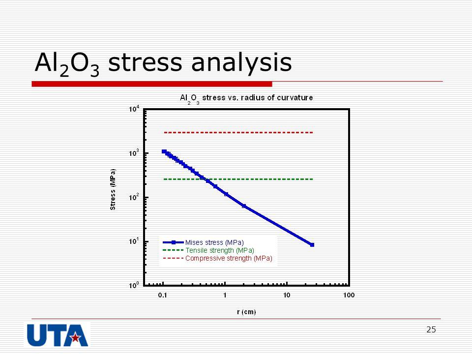 Al2O3 stress analysis
