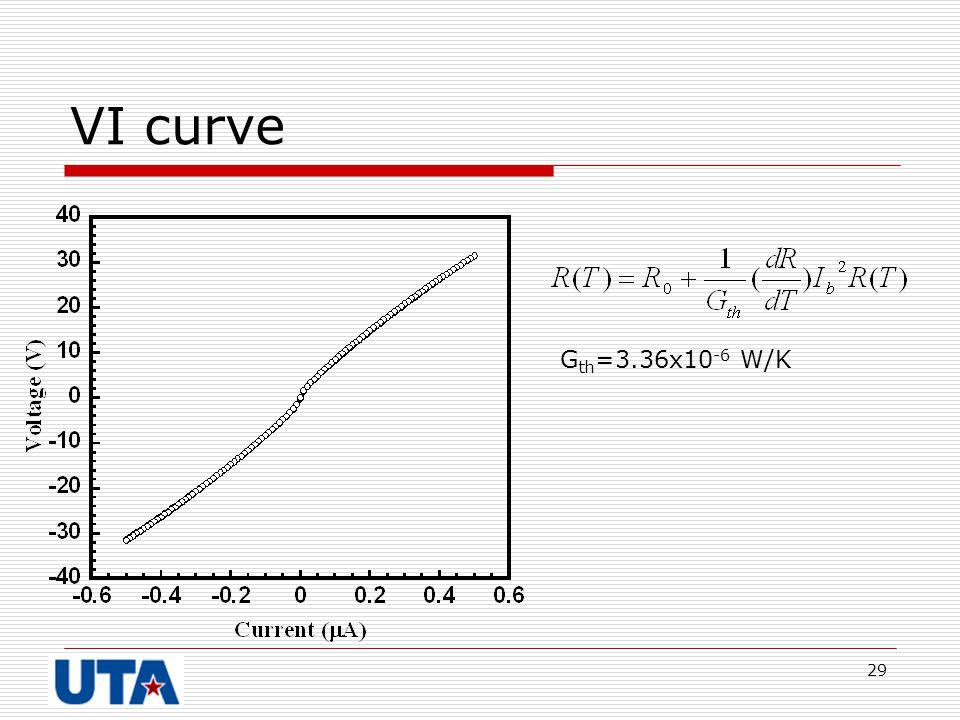 VI curve Gth=3.36x10-6 W/K