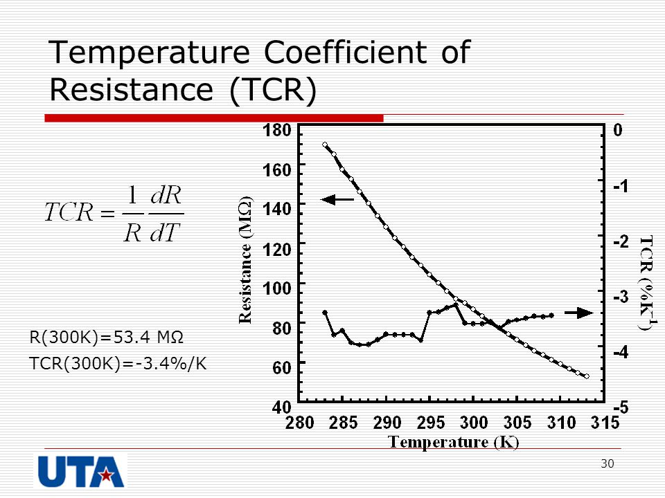 Temperature Coefficient of Resistance (TCR)