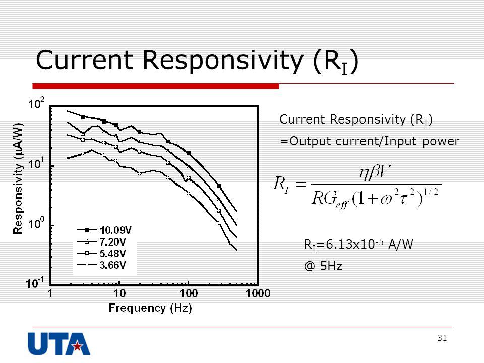 Current Responsivity (RI)