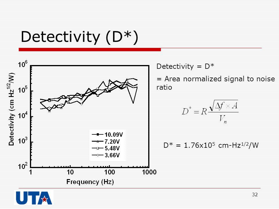 Detectivity (D*) Detectivity = D*