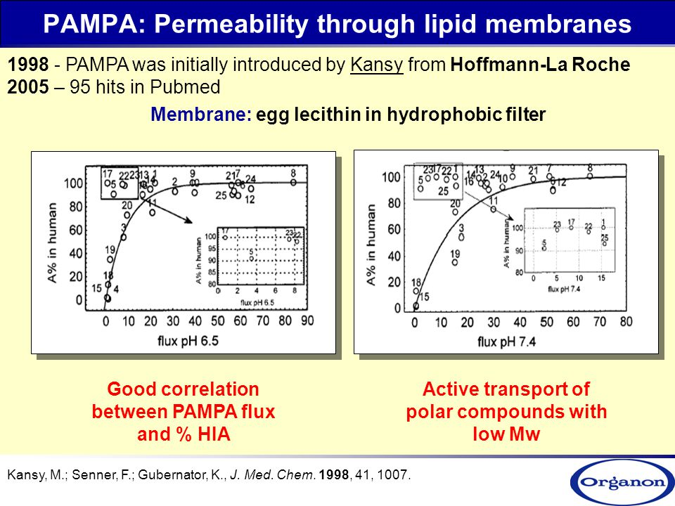 effect of lipid solubility on permeability Permeability of molecules the correlation between permeability and solubility in lipidly is the one with greater solubility in lipids will pass more.