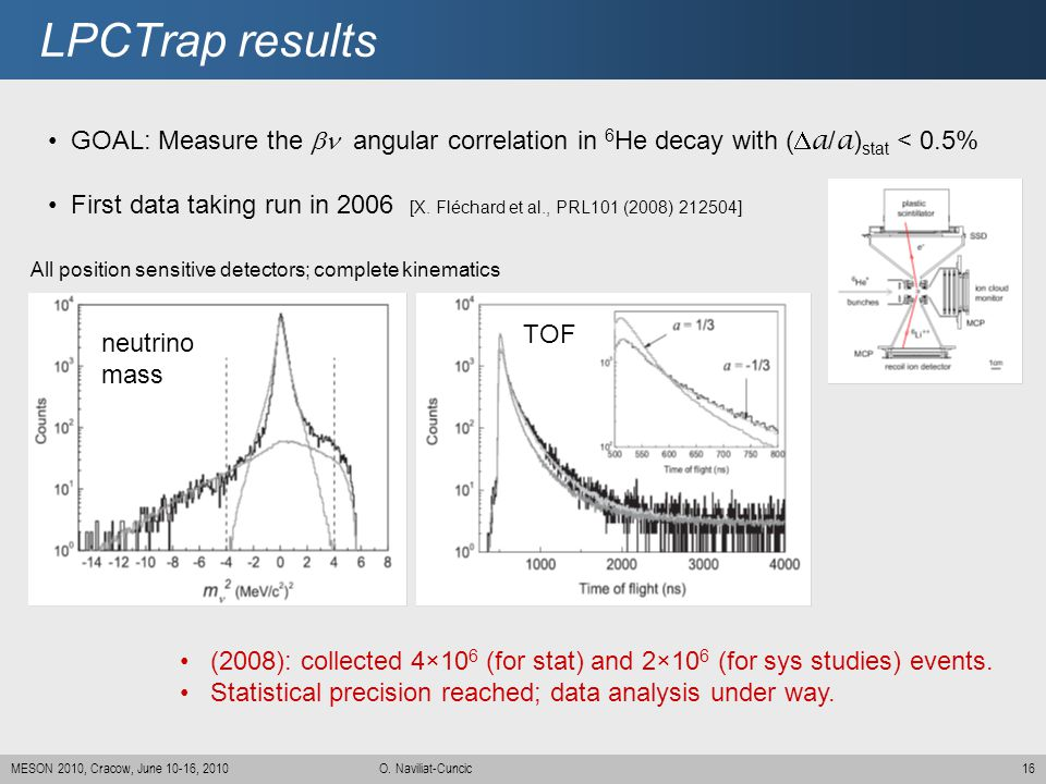 LPCTrap results GOAL: Measure the bn angular correlation in 6He decay with (Da/a)stat < 0.5%