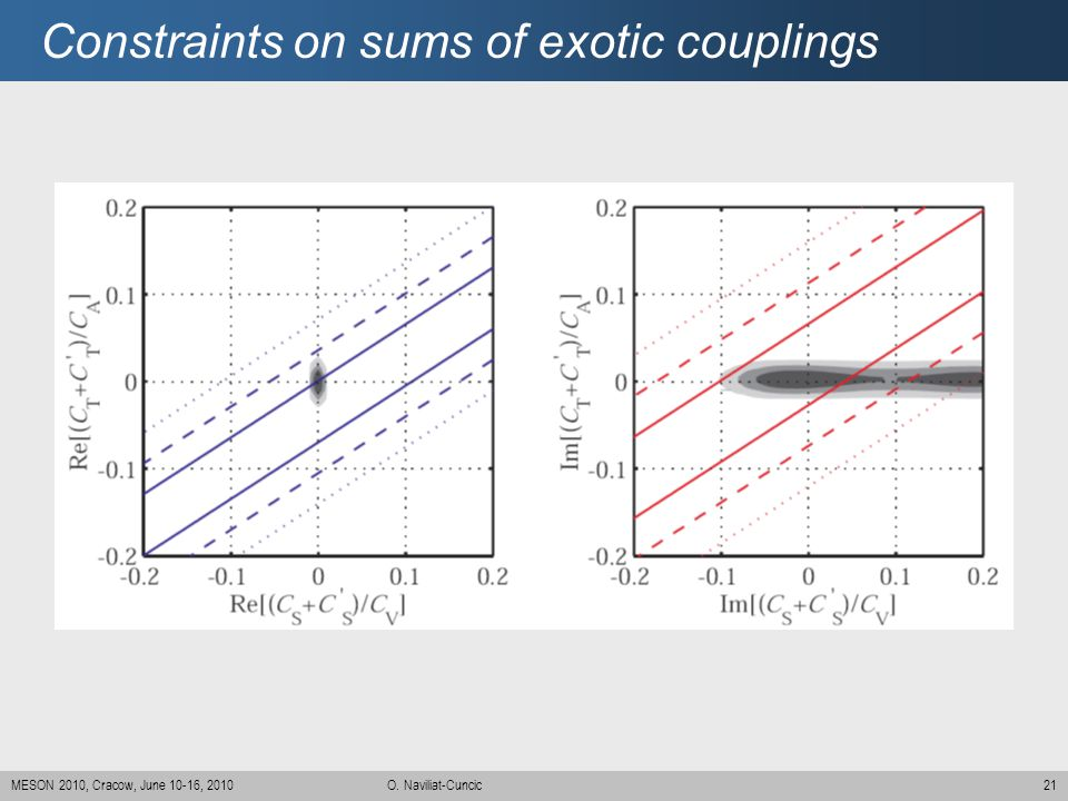 Constraints on sums of exotic couplings