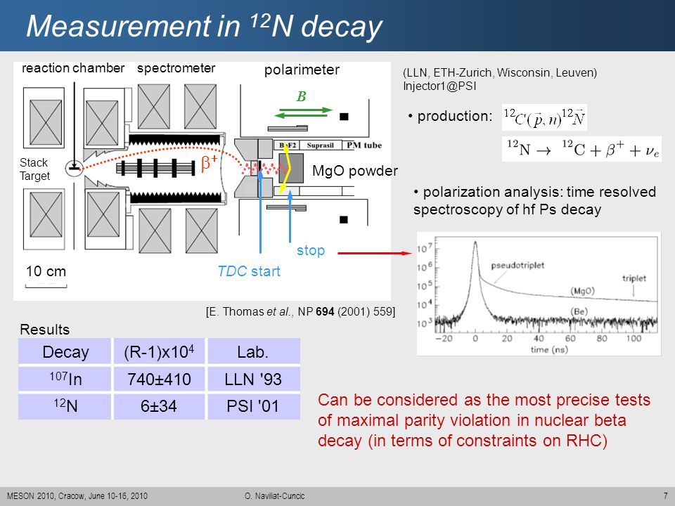 Measurement in 12N decay b+ Decay (R-1)x104 Lab. 107In 740±410 LLN 93