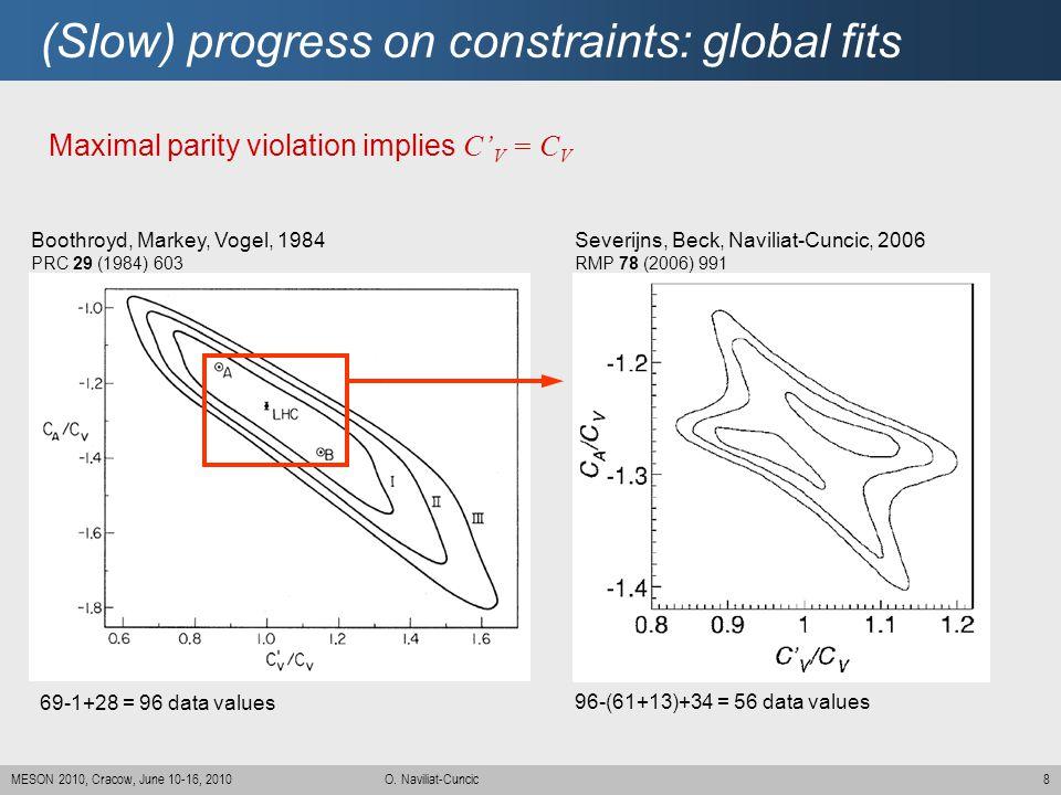 (Slow) progress on constraints: global fits
