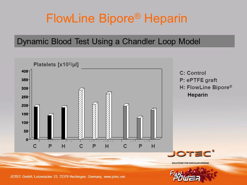 Dynamic Blood Test Using a Chandler Loop Model