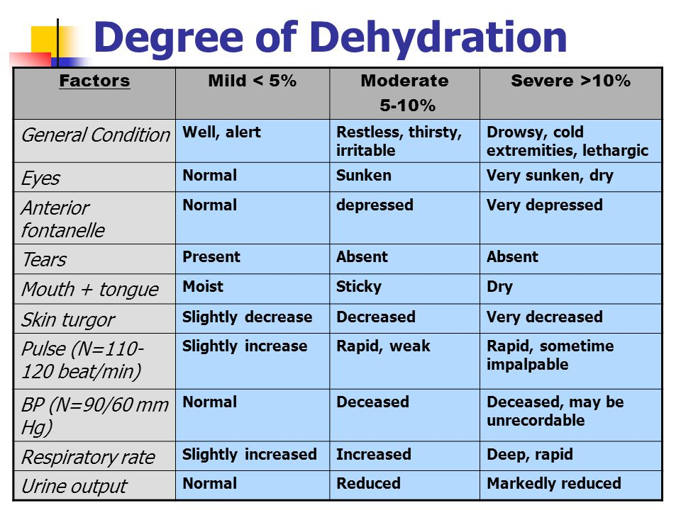 Degree of Dehydration General Condition Eyes Anterior fontanelle Tears