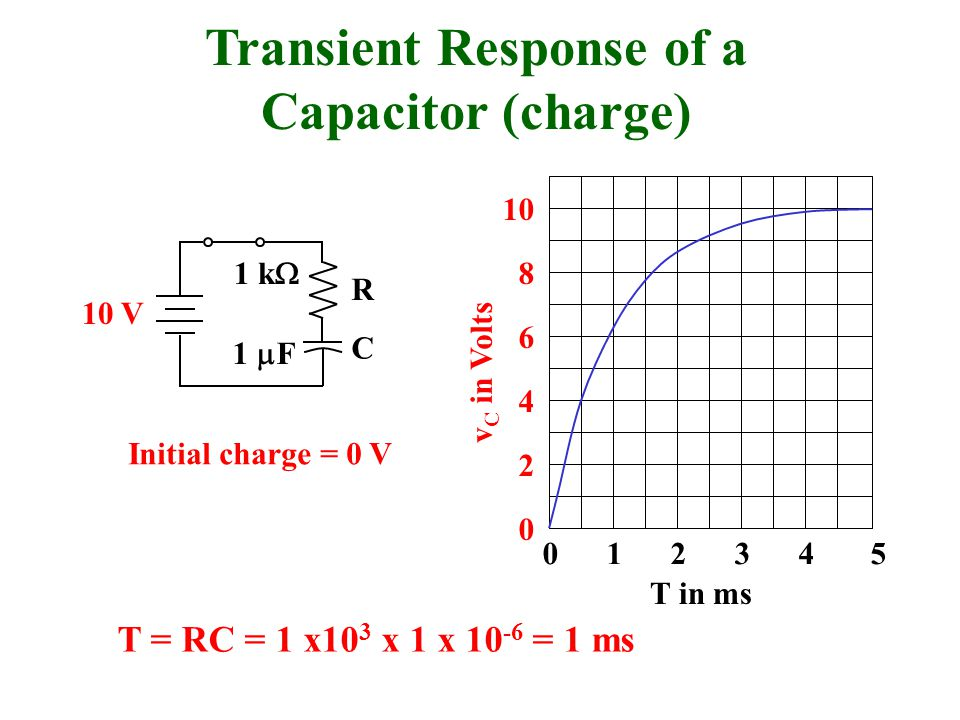 Transient Response of a Capacitor (charge)