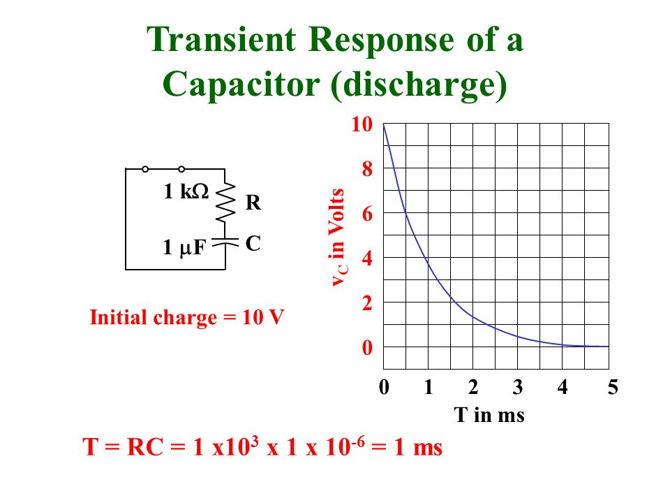 Transient Response of a Capacitor (discharge)