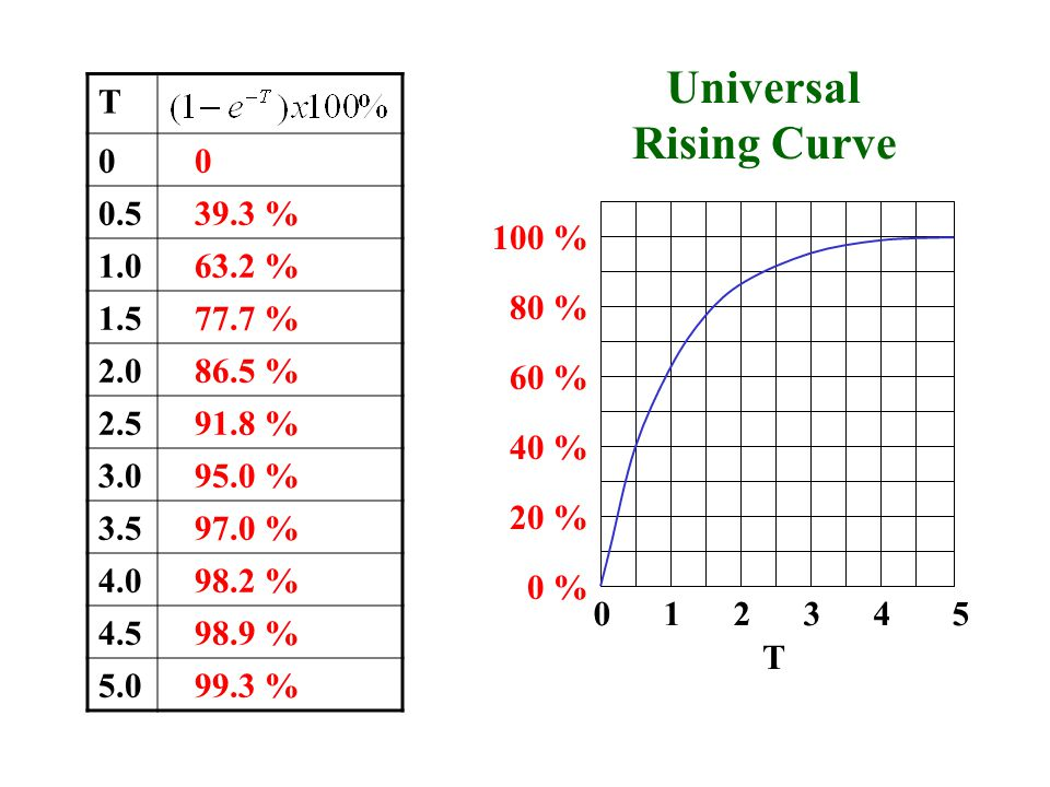 Universal Rising Curve