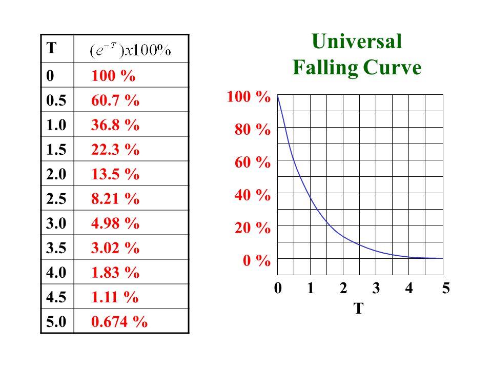 Universal Falling Curve
