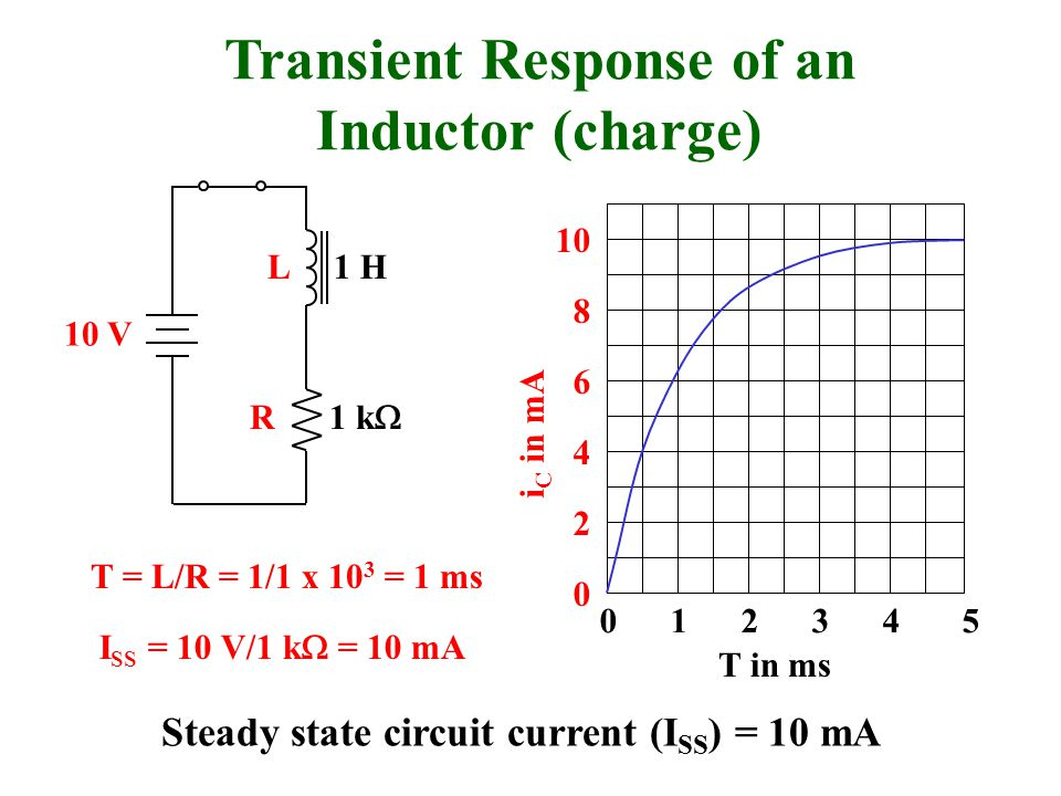 Transient Response of an Inductor (charge)