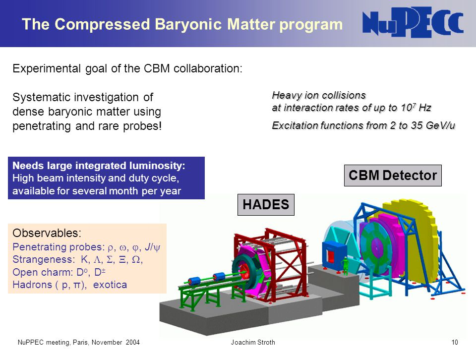 The Compressed Baryonic Matter program
