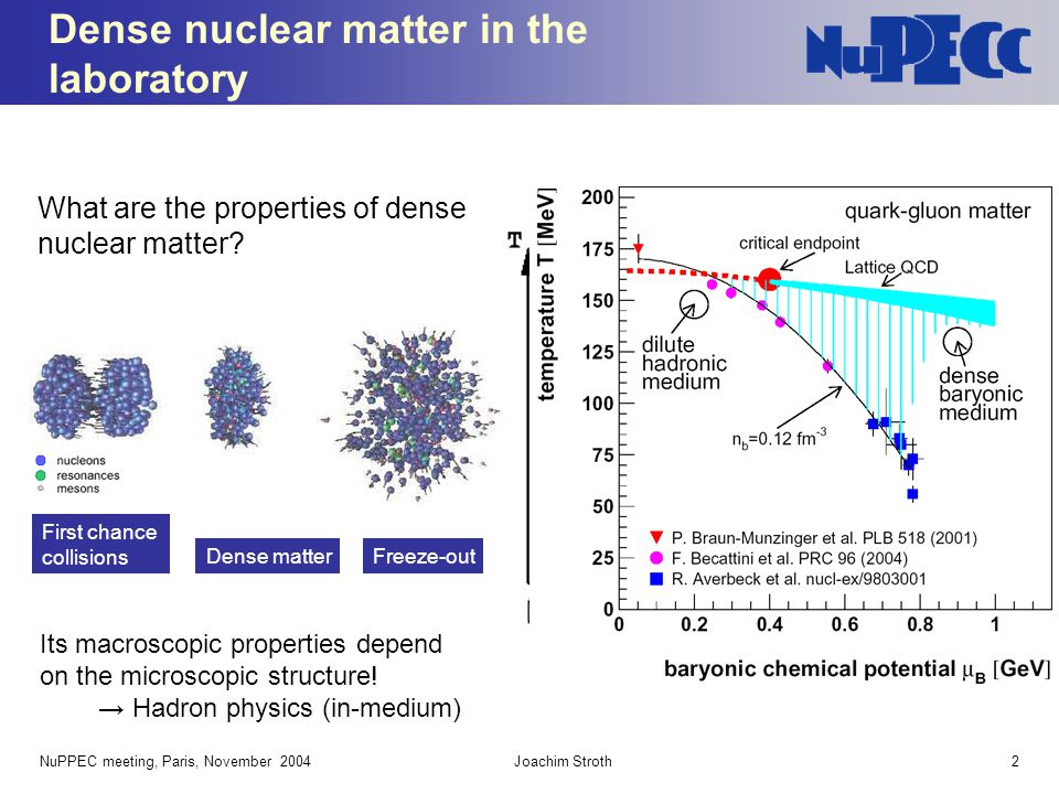 Dense nuclear matter in the laboratory