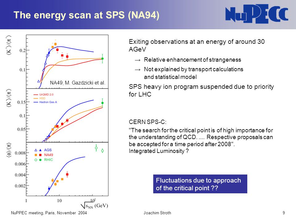 The energy scan at SPS (NA94)