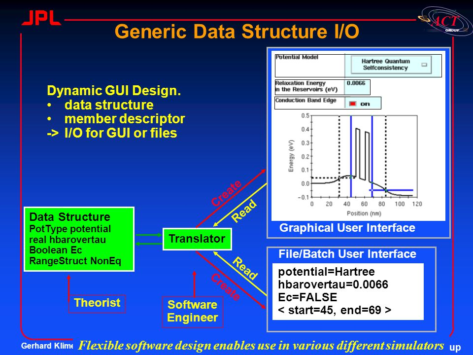 Generic Data Structure I/O