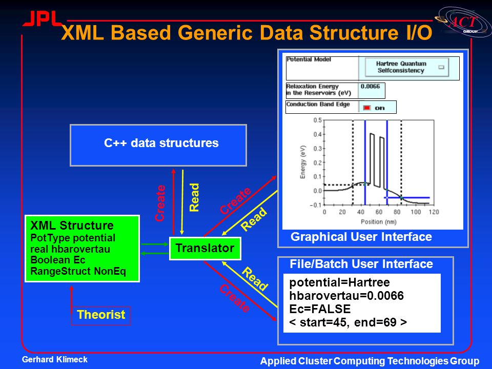 XML Based Generic Data Structure I/O