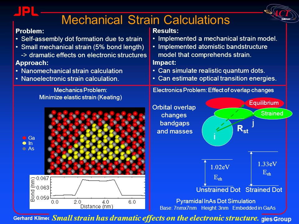 Small strain has dramatic effects on the electronic structure.