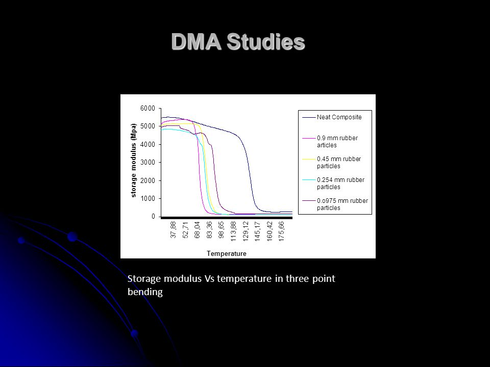 DMA Studies Storage modulus Vs temperature in three point bending