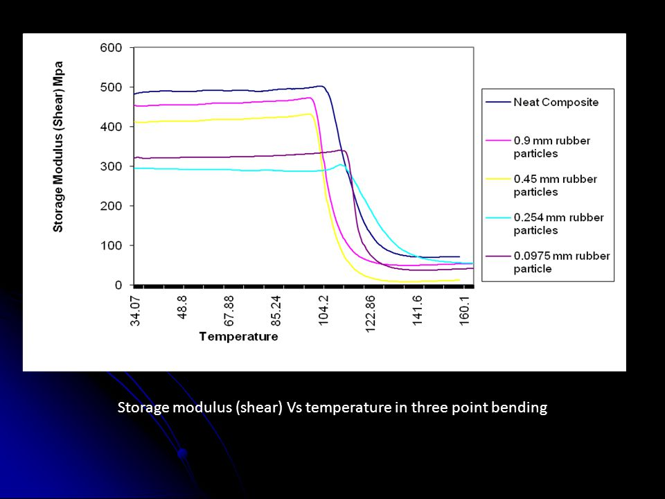 Storage modulus (shear) Vs temperature in three point bending