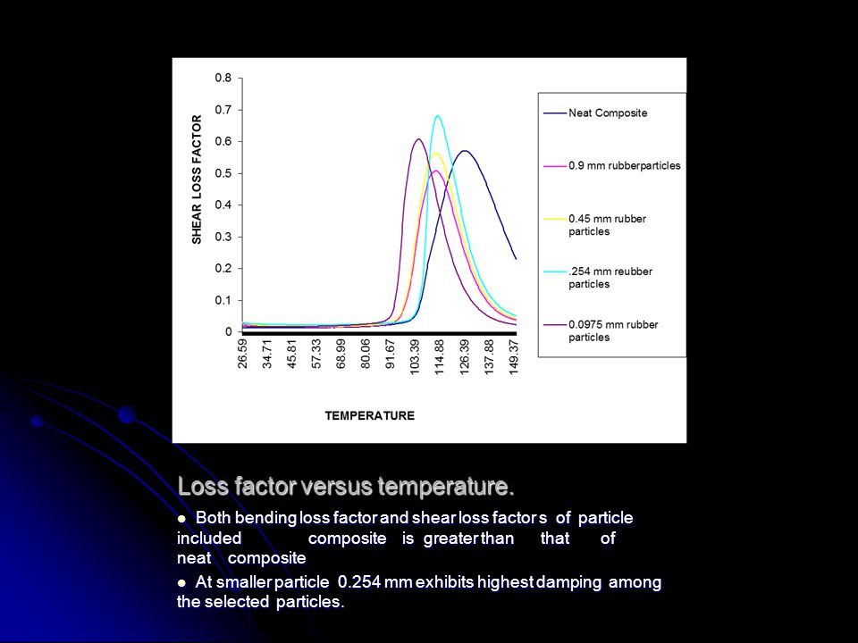 Loss factor versus temperature.