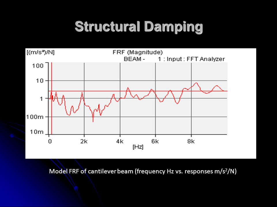 Structural Damping Model FRF of cantilever beam (frequency Hz vs. responses m/s2/N)