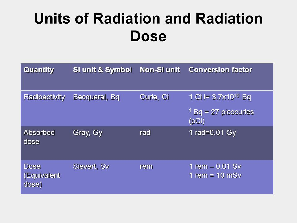 Units of Radiation and Radiation Dose