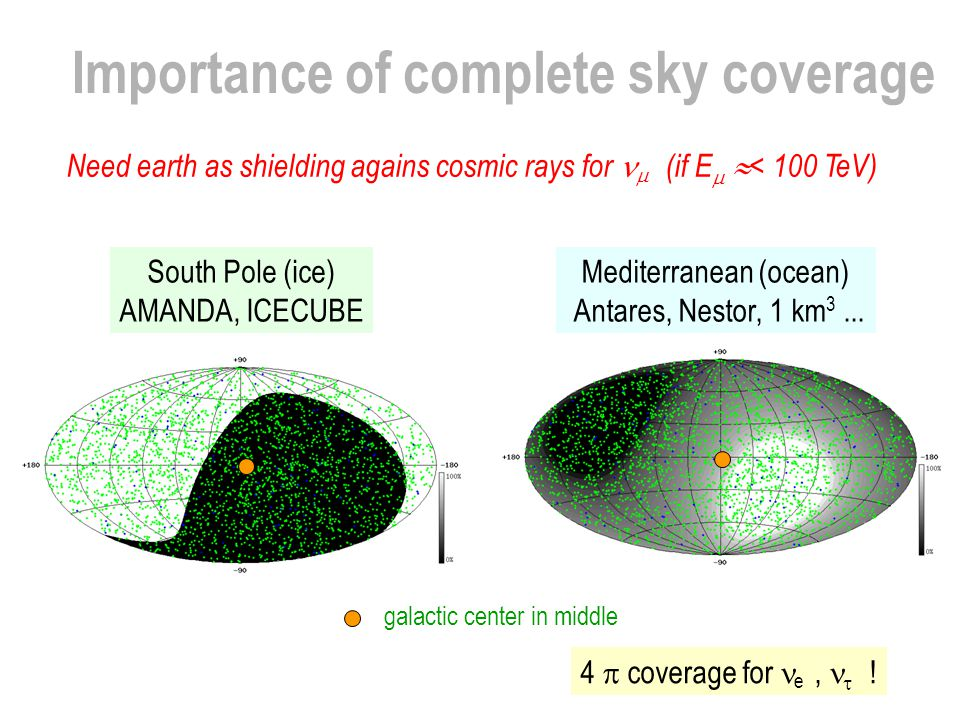 Importance of complete sky coverage