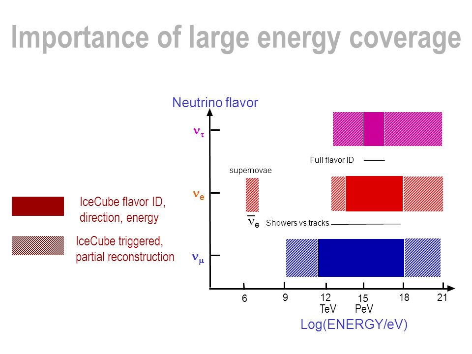 Importance of large energy coverage