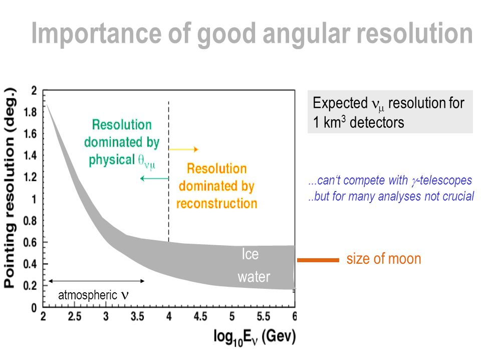 Importance of good angular resolution