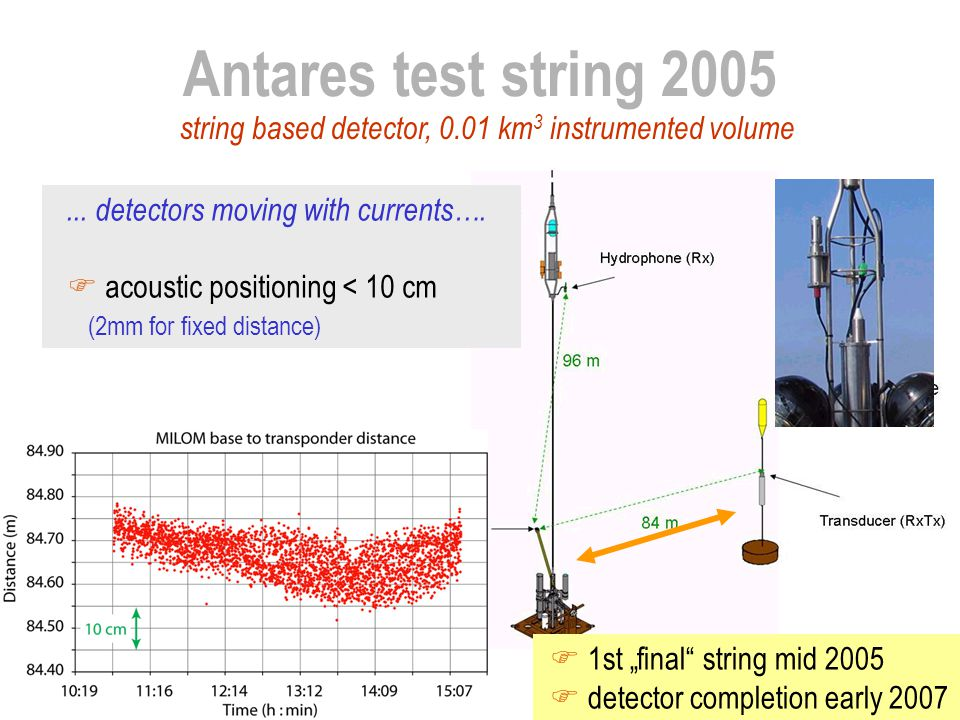 Antares test string 2005 string based detector, 0.01 km3 instrumented volume. ... detectors moving with currents….
