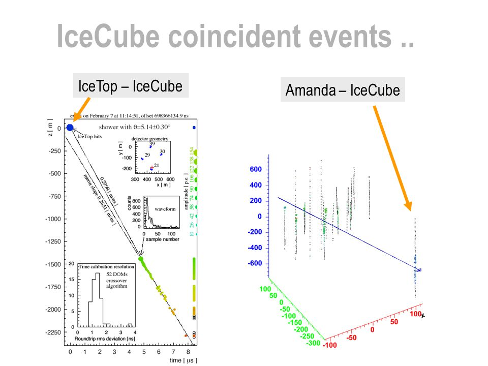 IceCube coincident events ..