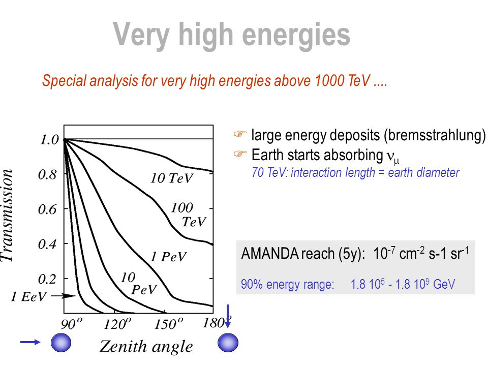 Very high energies Special analysis for very high energies above 1000 TeV ....  large energy deposits (bremsstrahlung)