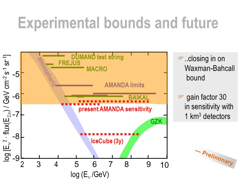 Experimental bounds and future