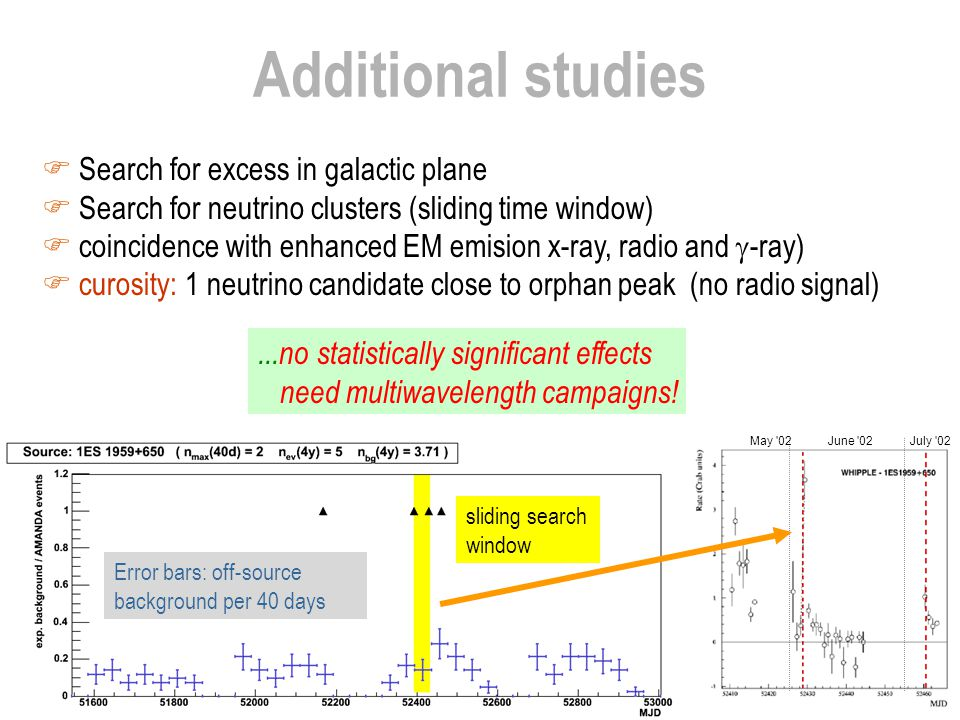 Additional studies  Search for excess in galactic plane