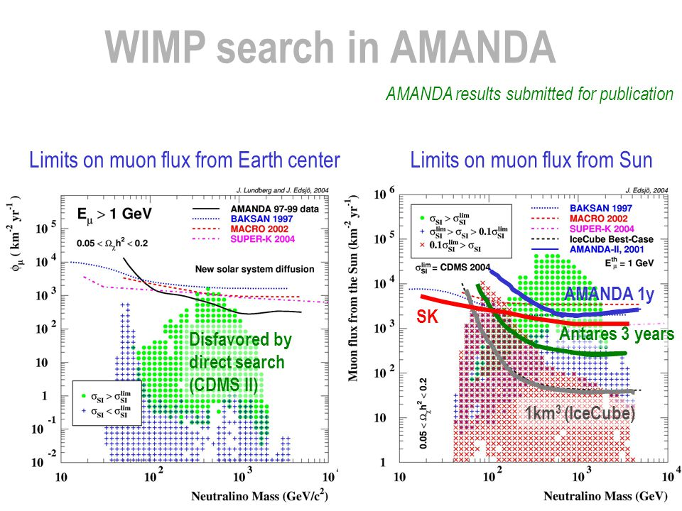 WIMP search in AMANDA Limits on muon flux from Earth center