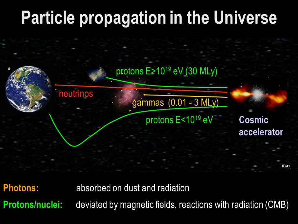 Particle propagation in the Universe