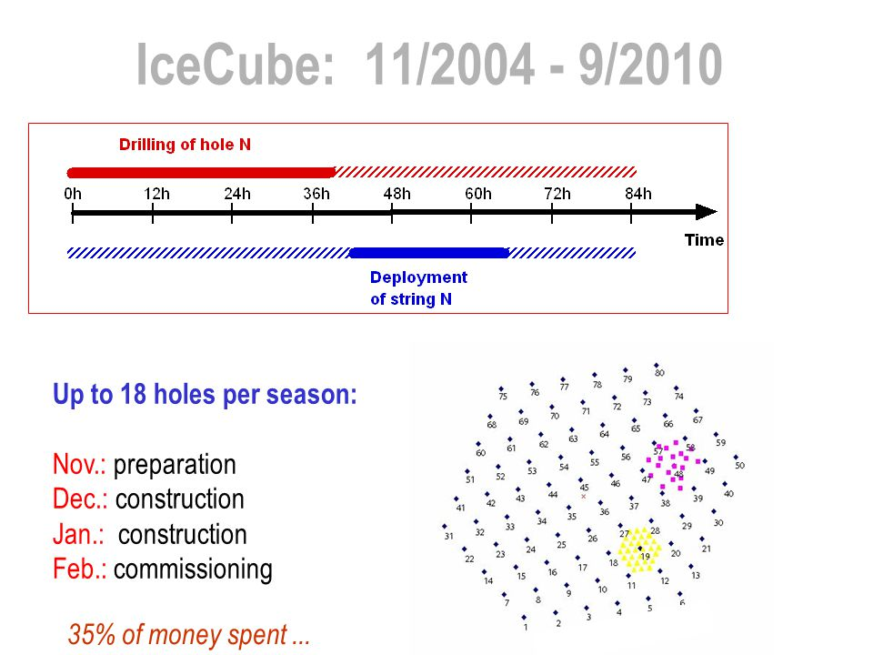 IceCube: 11/2004 - 9/2010 Up to 18 holes per season: Nov.: preparation