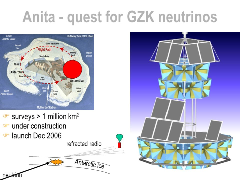 Anita - quest for GZK neutrinos