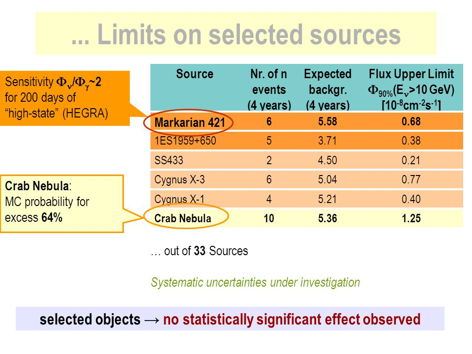... Limits on selected sources
