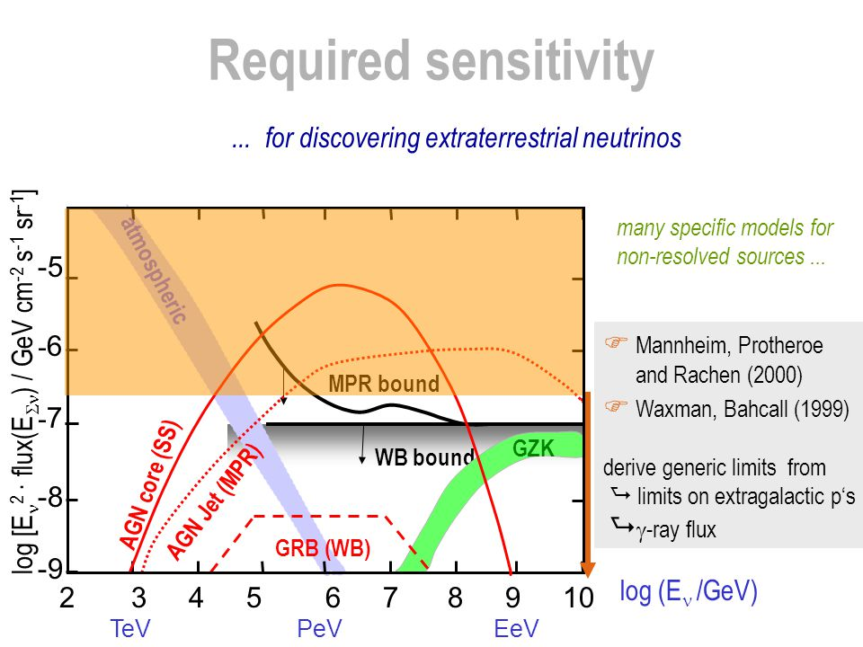 Required sensitivity ... for discovering extraterrestrial neutrinos -5