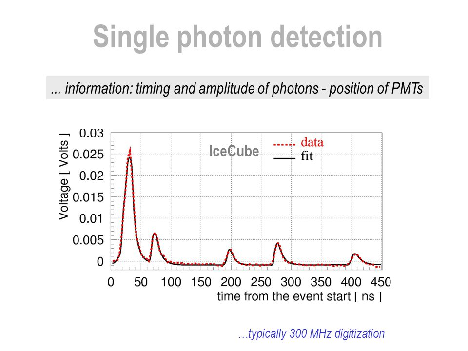Single photon detection