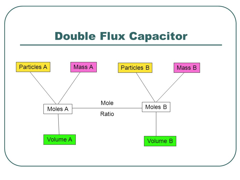 Double Flux Capacitor Particles A Mass A Particles B Mass B Mole Ratio