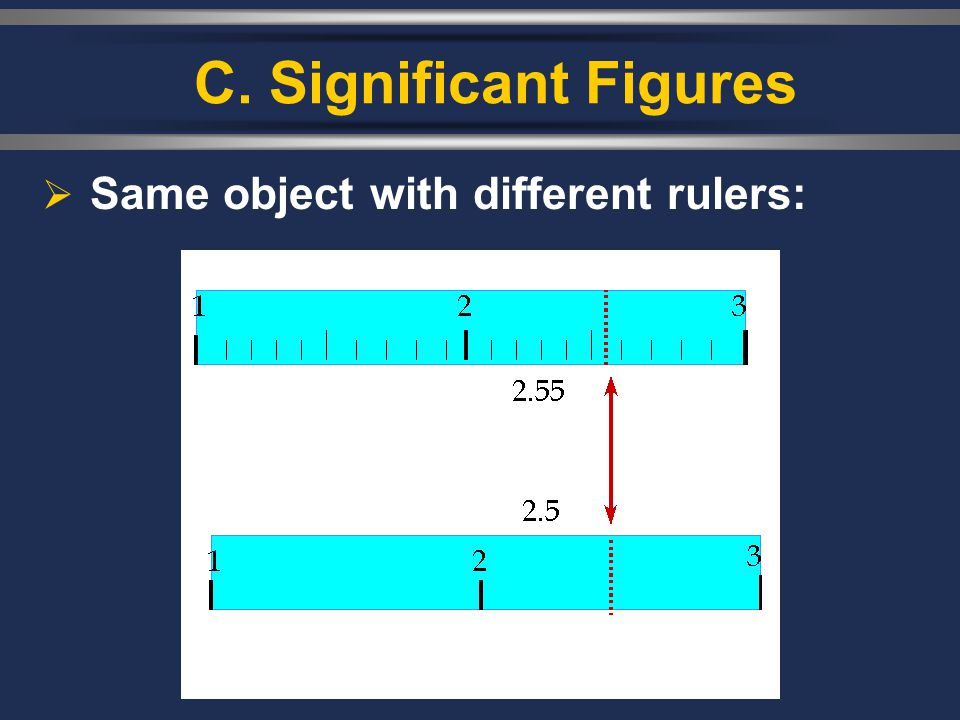 C. Significant Figures Same object with different rulers: