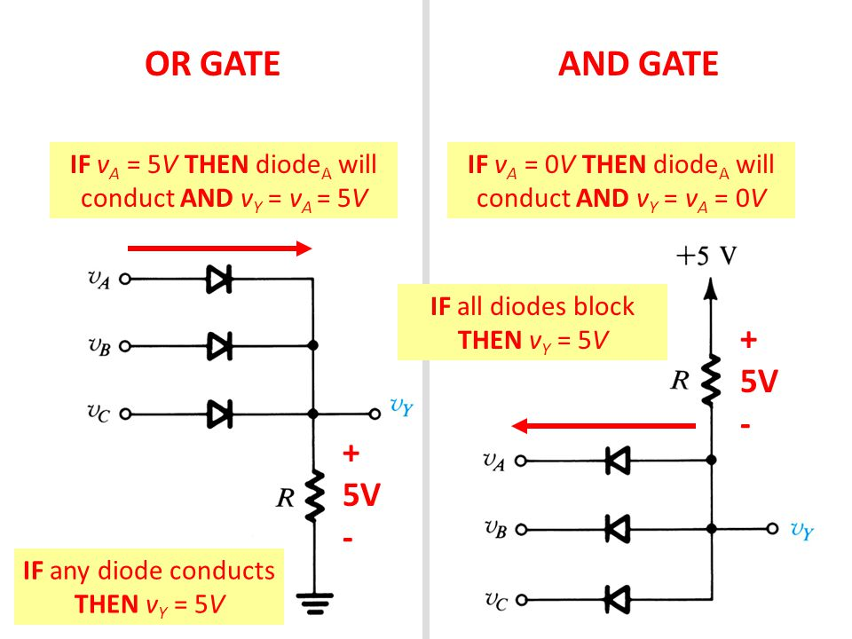 OR GATE AND GATE. IF vA = 5V THEN diodeA will conduct AND vY = vA = 5V. IF vA = 0V THEN diodeA will conduct AND vY = vA = 0V.