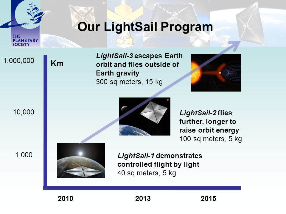 Our LightSail Program Km